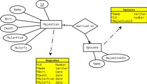 From ER diagram to database model