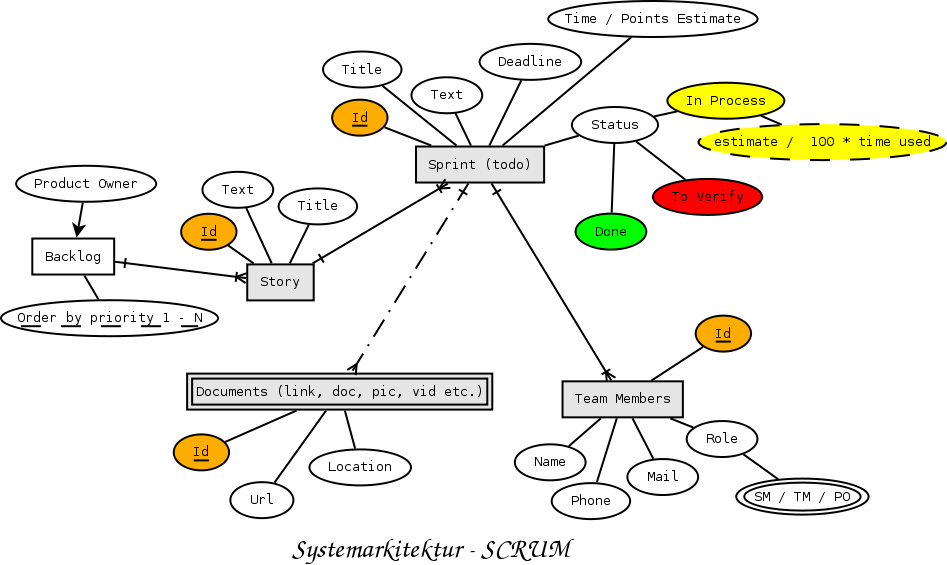 SCRUM as a database