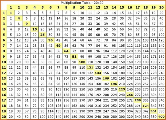 Multiplication Table 1 20 Printable | www ...