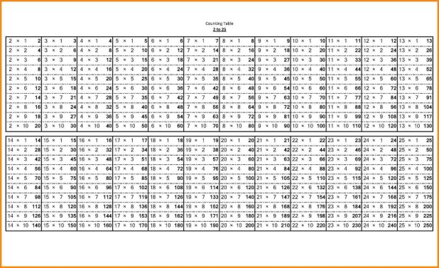 Multiplication Tables From 1 To 20 Printable Pdf Brokeasshome