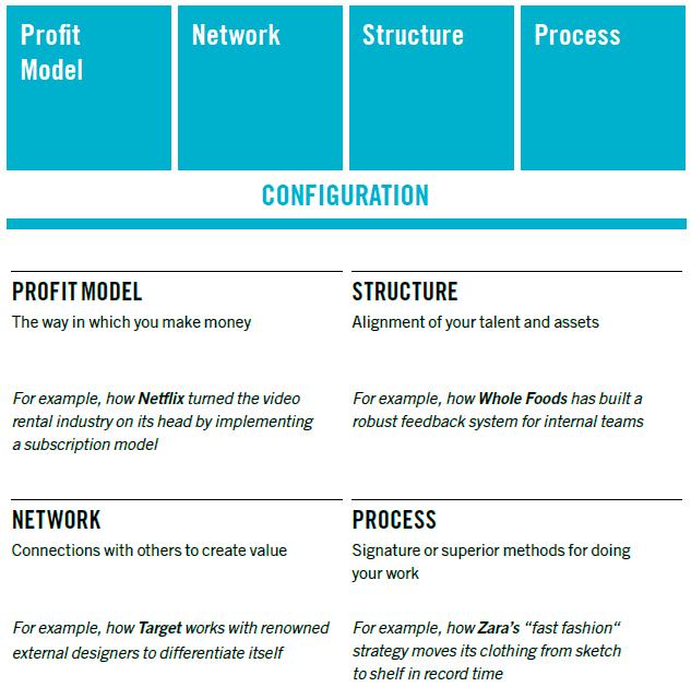 ten-types-innovation-configuration