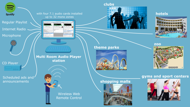 Multi Room Audio Player perfect for commercial usage
