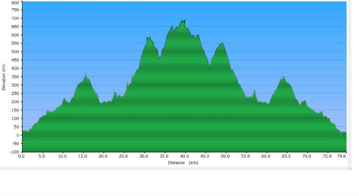 ms_training_sierra madre_elevation