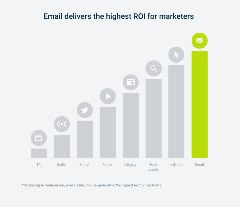 Email Content as Content Marketing