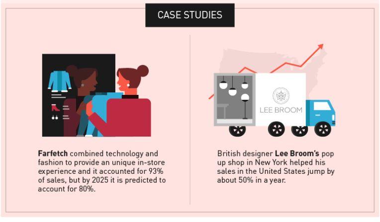 Future Of eCommerce-Pop Up Shops(Case Studies)