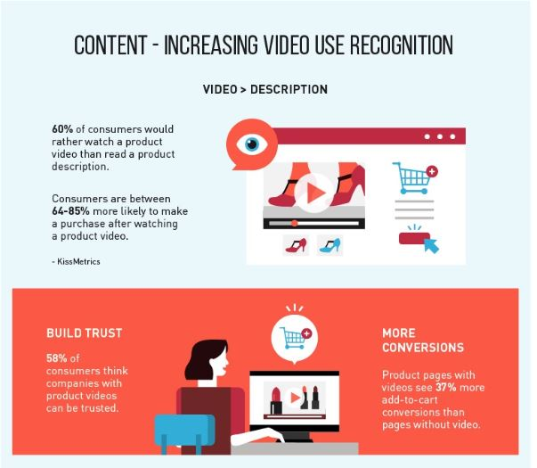 Future Of eCommerce-Video Use Recognition
