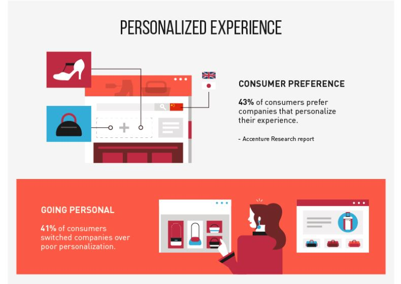 Future Of eCommerce-Personalized Experience