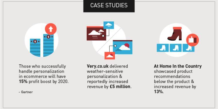 Future Of eCommerce - Case Study