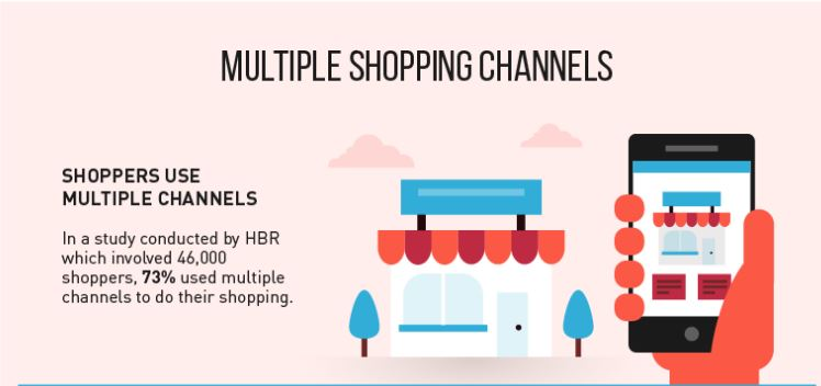 Future Of eCommerce - Multiple Shopping Channel