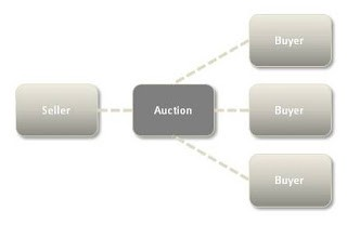 Auction business model