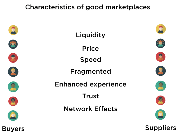 Characteristics of Building a Marketplace startup