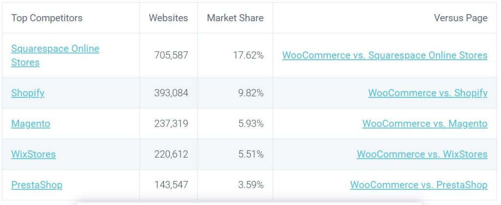 WooCommerce Top Competitors