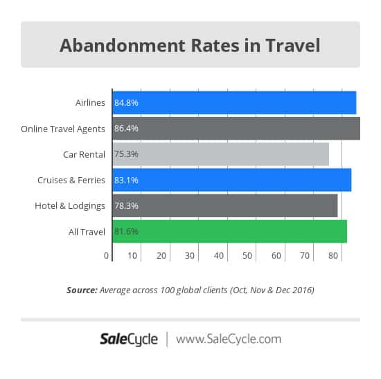 Cart Abandonment Rates Travel