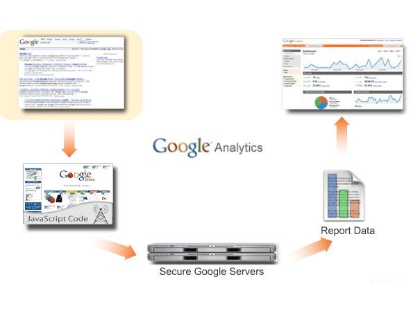 How Google Analytics Work