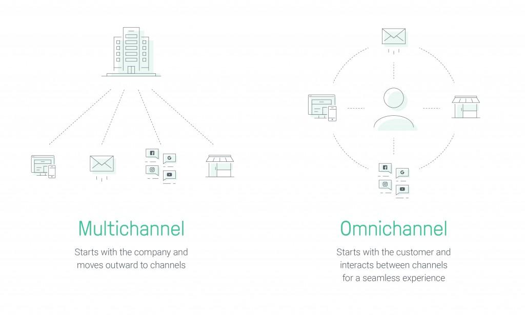 Omnichannel Marketing Multichannel