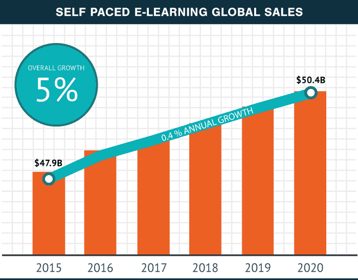 Online course market growth