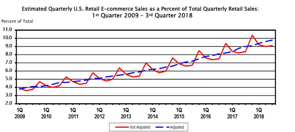 eCommerce Sales as a Percent