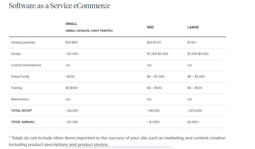 SaaS for Selling Online Courses