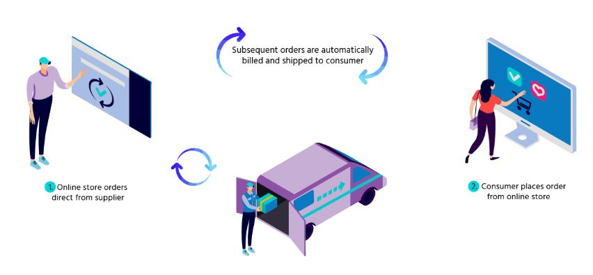 Subscription based eCommerce Business model