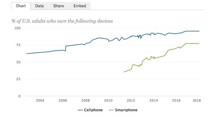 Percentage of Adults Who Own Mobile Devices