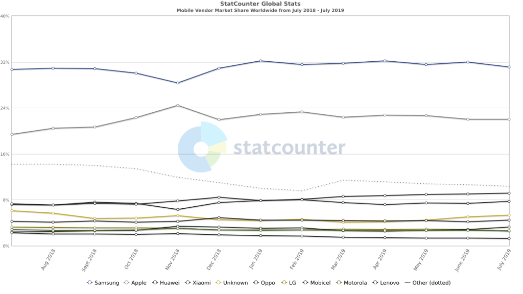 Mobile Vendor Market Share Worldwide