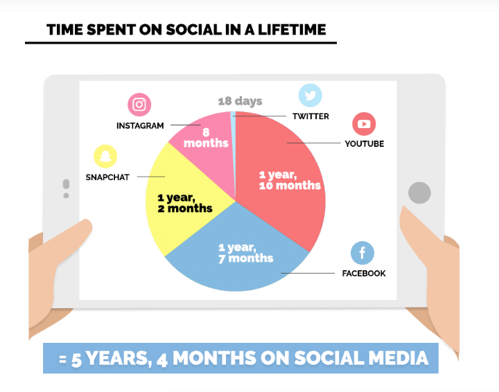 Time Spent On Social in a Lifetime