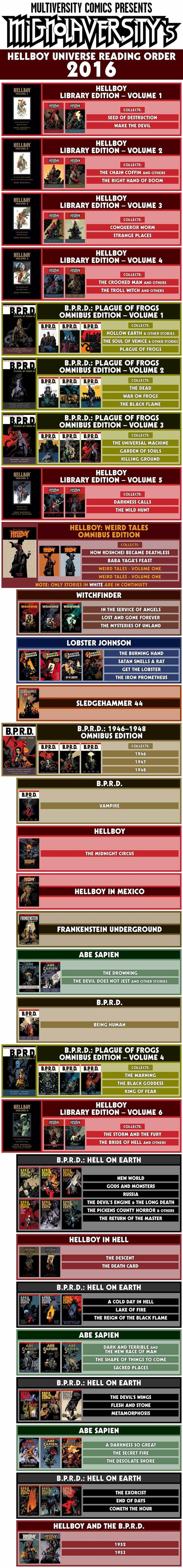 The Hellboy Universe Reading Order ― 2016