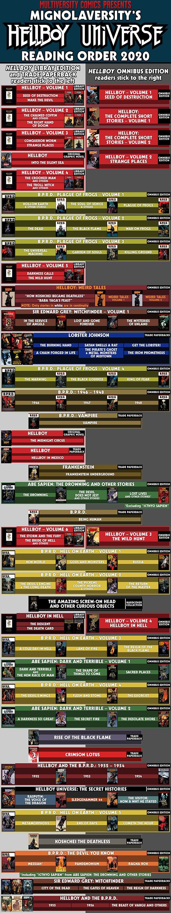 Hellboy Universe Reading Order 2020