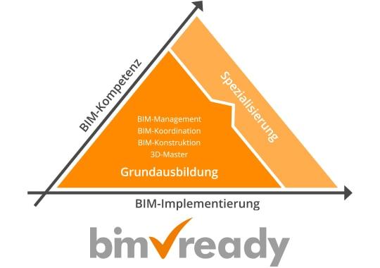 mum acadgraph website image bim pyramide und logo rgb de