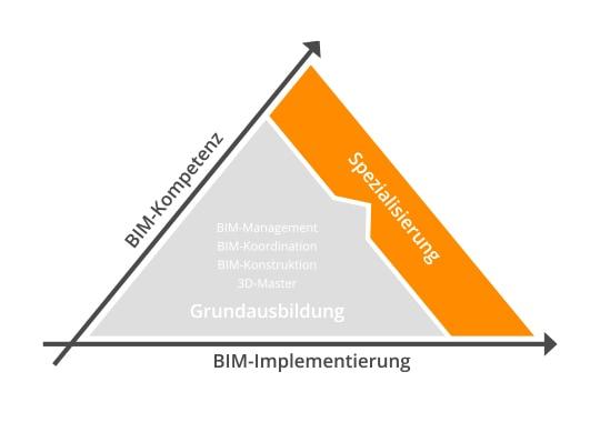 mum acadgraph website image bim pyramide spezialisierung rgb de