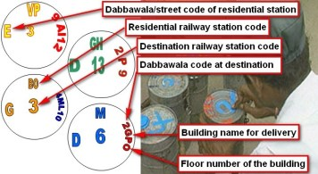 Dabbawala Delivery Code