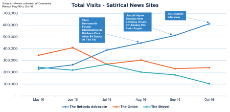 total-visits-satirical-news-sites