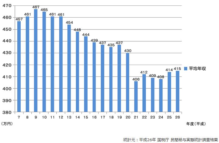 サラリーマンの平均収入の推移