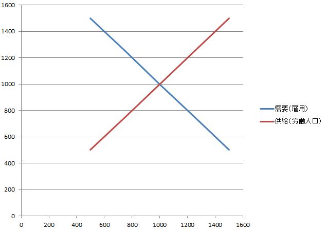 最低賃金グラフ1
