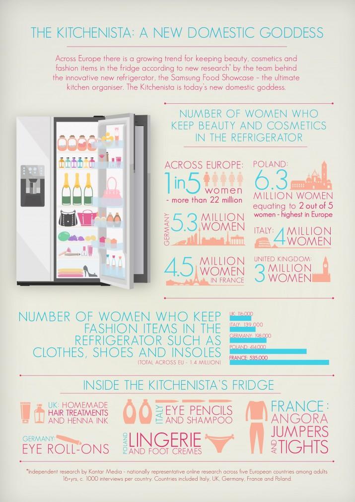 Samsung Kitchenista infographic