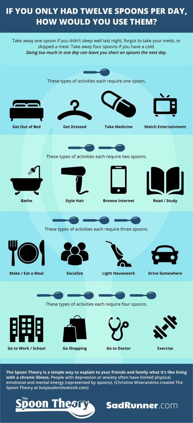 Spoon theory poster