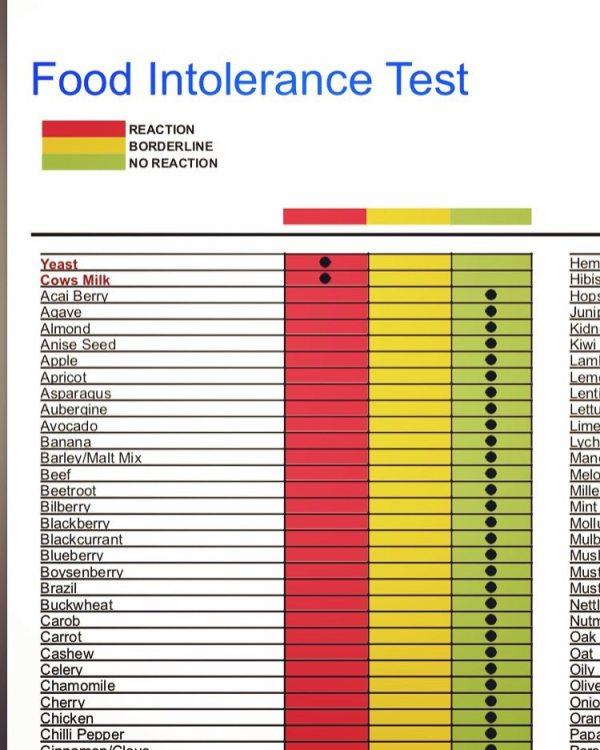 Intolerance test result