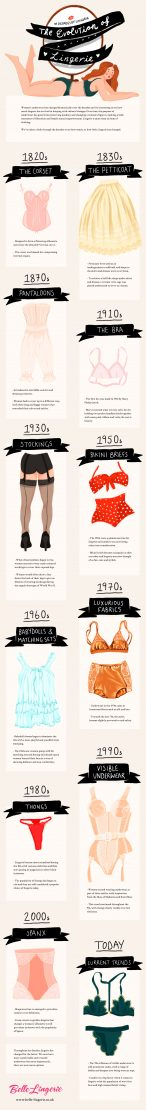 The change of lingerie over the Years #DecadesOfLingerie