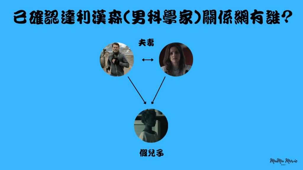 season01S06卡特拉之謎美劇中已確認達利漢森男科學家關係網有誰