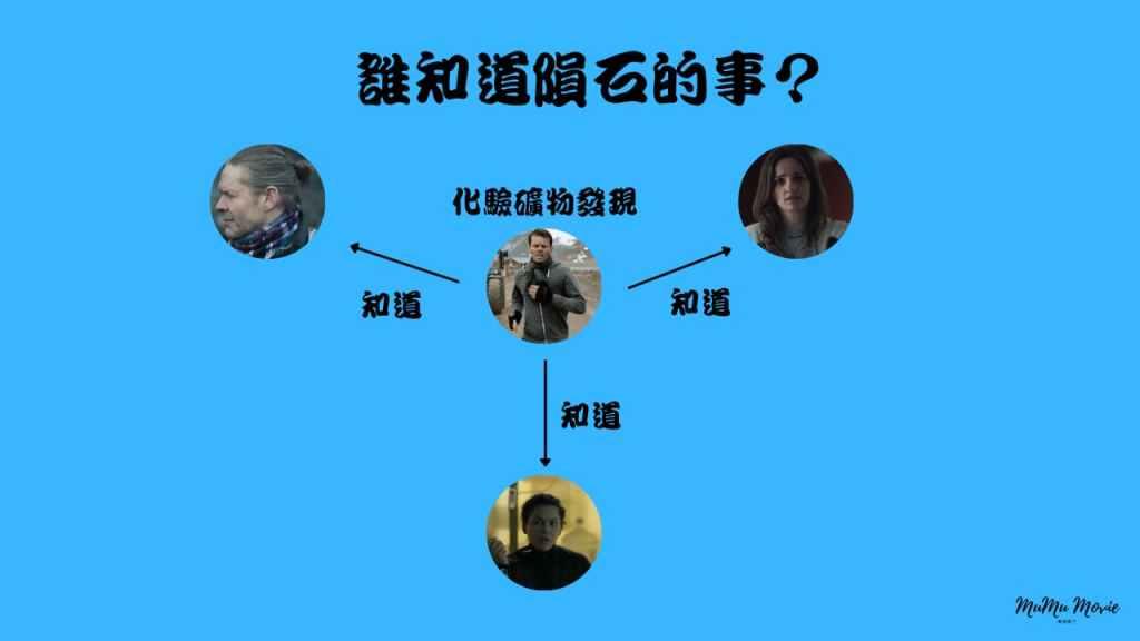 season01S08卡特拉之謎美劇中誰知道隕石的事