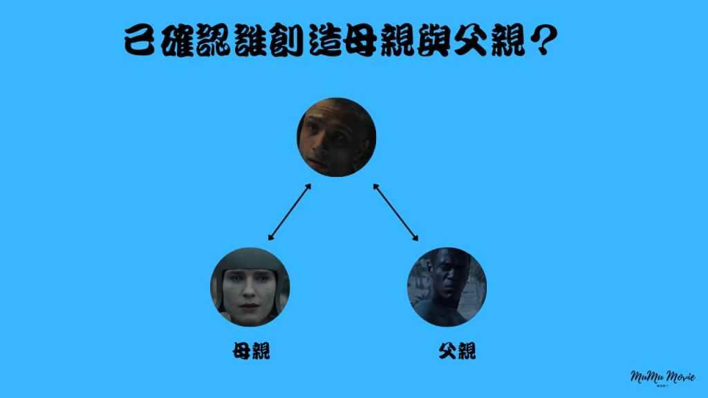 season01 S08異星災變美劇中已確認誰創造母親與父親?