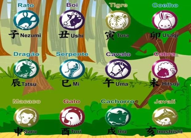 Animais do Horóscopo Japonês (Imagem: Mundo-Nipo)