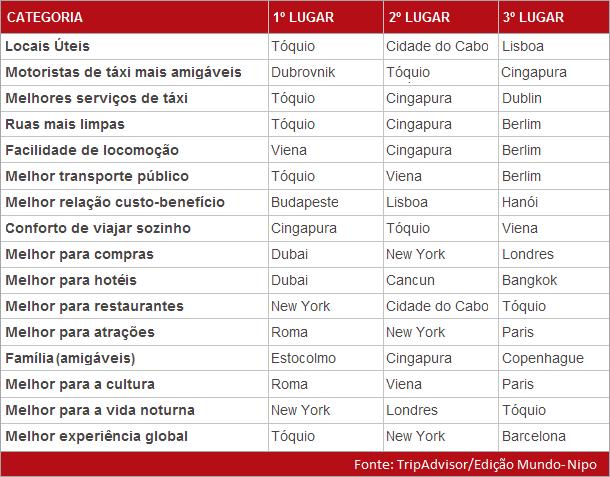 Ranking das cidades - TripAdvisor 2014 (Imagem: Edição Mundo-Nipo)