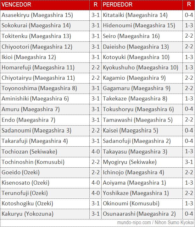 Resultados do 4º dia do Torneio de Sumô de Outono 2015 (Imagem: Mundo-Nipo)