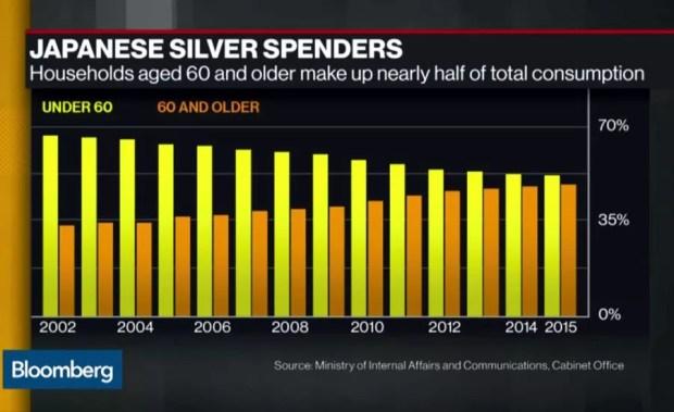 Tabela de gasto do consumidor no Japão de 2012 a 2015 (Foto: Reprodução/Bloomberg)