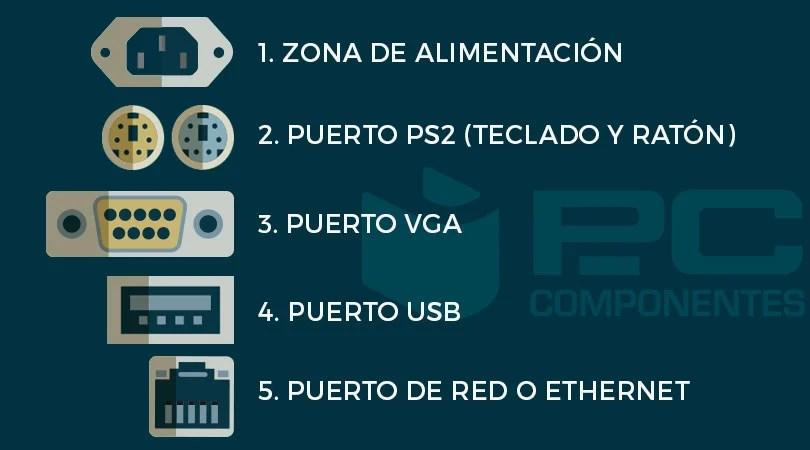 puertos-traseros-PC