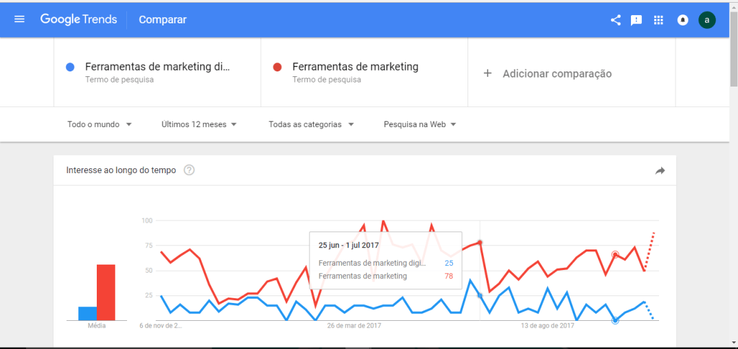 busca comparativa google trends