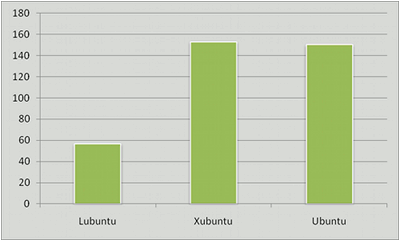Memoria utilizada por Lubuntu