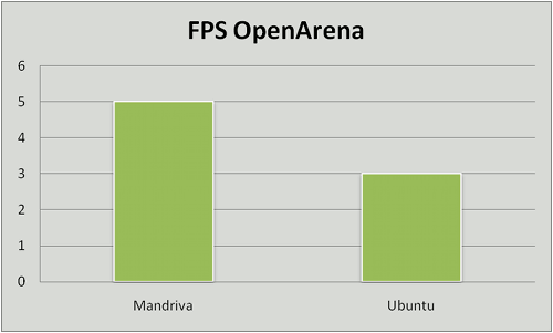 Ubuntu vs. Mandriva, juegos