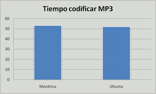Ubuntu vs. Mandriva, codificar MP3
